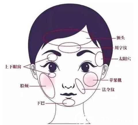 面部有哪些部位可以填充