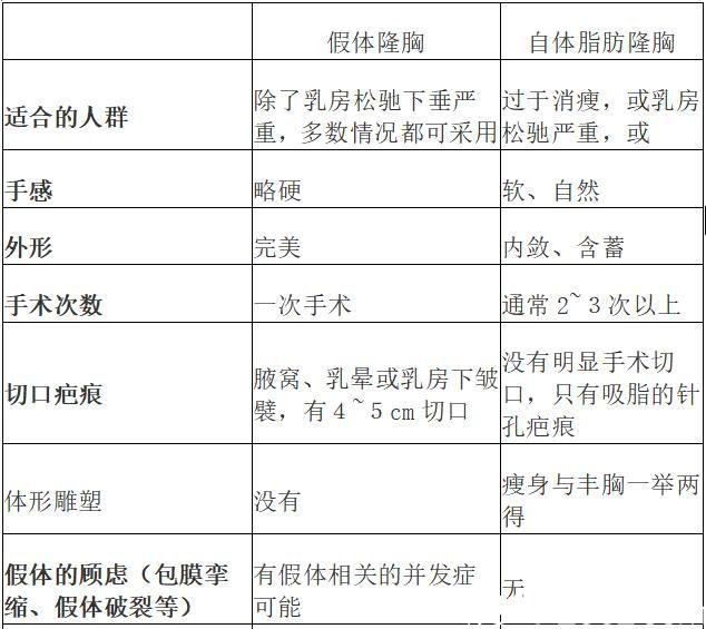 上海九院假体隆胸和脂肪隆胸的区别