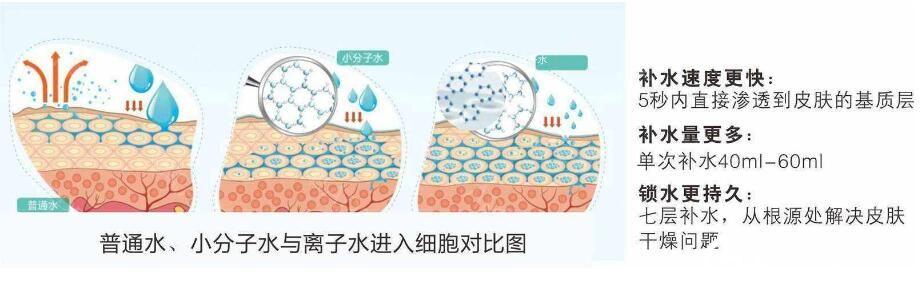 上海力信医疗美容医院刘素金水氧活肤保持时间