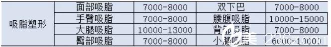 吸脂塑形价格表——蚌埠韩丽医疗美容诊所