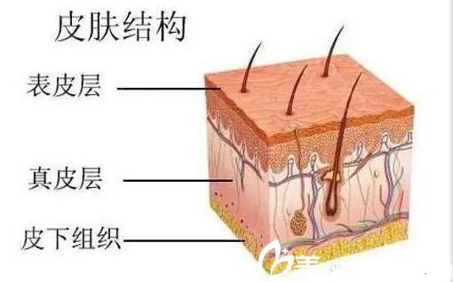皮肤衰老开始出现晒斑,细纹、色素?选择长春刘金梅1180元起就能改善