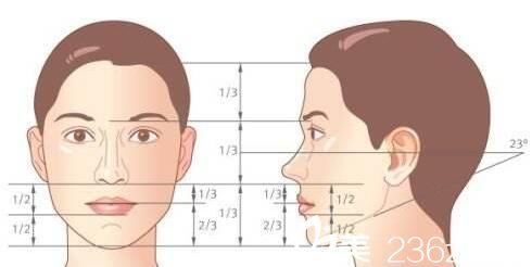 圆下巴�yg�_有些人的下巴显短,整体脸型就显得比较圆,轮廓不清晰,随着整形美容