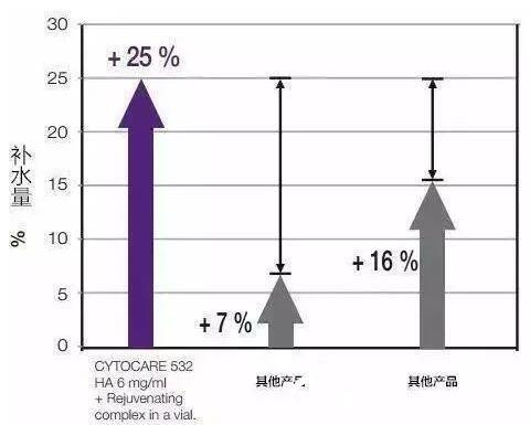 Cytocare丝丽动能素与其他产品补水效果对比