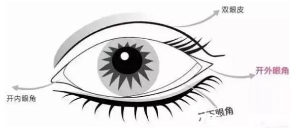 南宁高广华做双眼皮怎么样?2018年底整形优惠价格表公开眼综合只需6800元