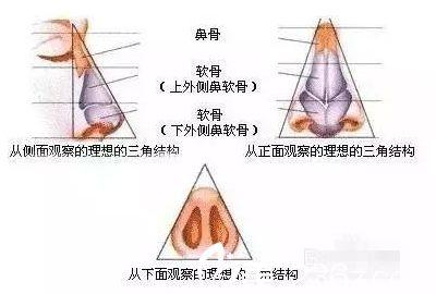 南宁联韩整形鼻综合手术