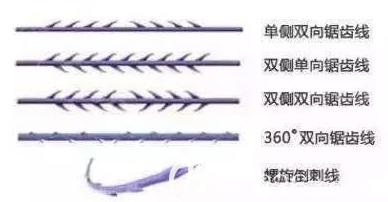 埋线提升所用线材种类