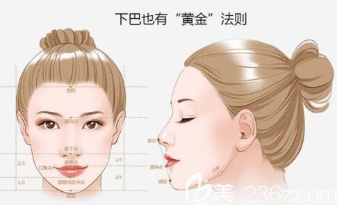 下巴对于脸型的重要性