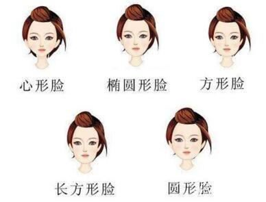 常见的几种脸型