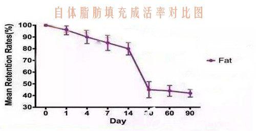 初次填充自体脂肪后成活率对比图