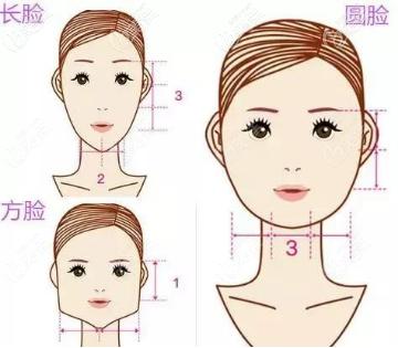 下颌角的不同度数下的不同脸型