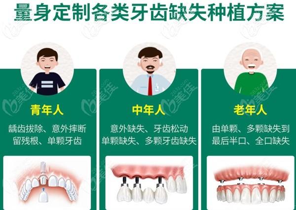 不同年龄段的种植牙方案不同