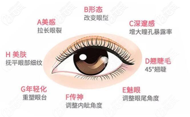 武汉星美谛整形眼综合技术优势