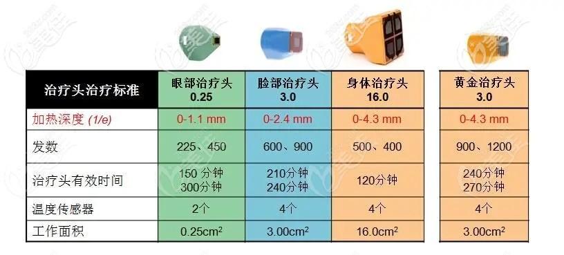 热玛吉治疗部位不同价格不一样