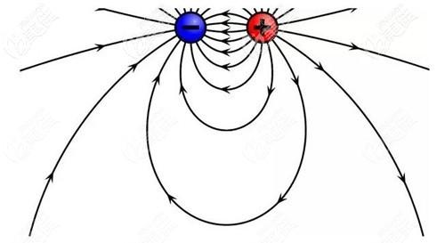 双极射频作用路线