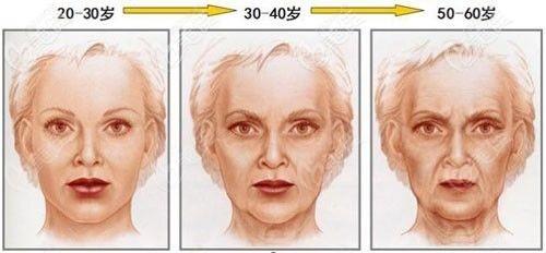 面部皮肤会出现的问题